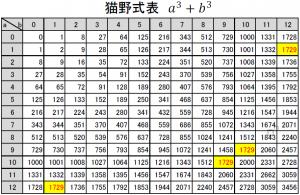 天才数学者ラマヌジャンのタクシー数の研究