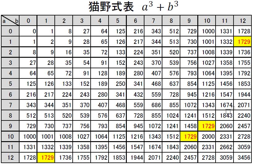 タクシー数である2通り以上の3乗和を素因数分解した数の研究