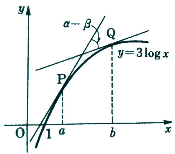曲線の二つの接線が45°で交わる条件を求める