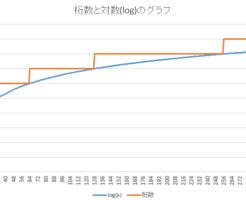 桁数と対数のグラフ